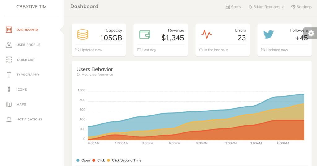 Dashboard Templates - Paper Dashboard