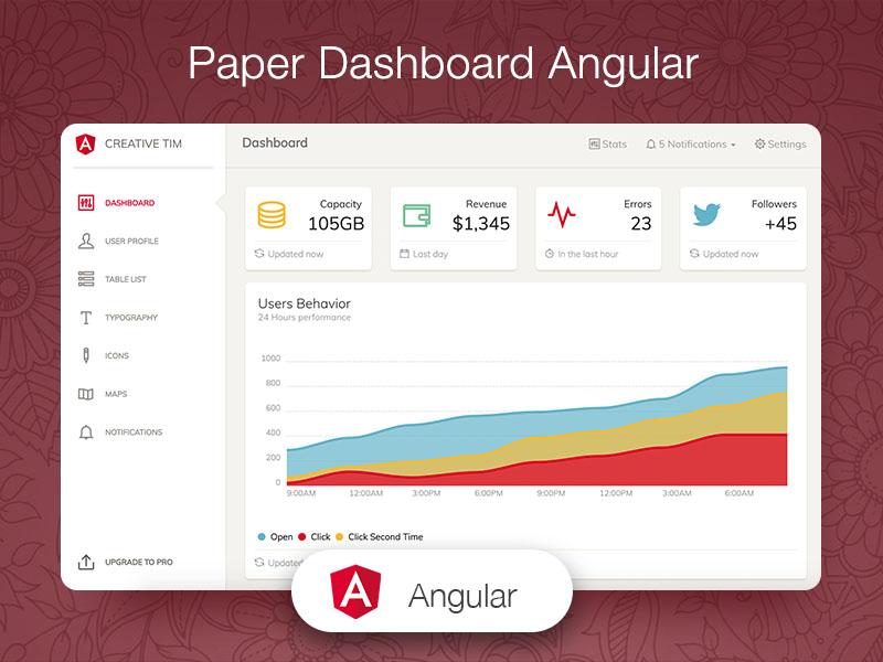 Dashboard Templates - Paper Dashboard Angular