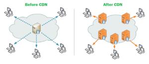 CDN - through CDN speed up your wordpress website loading speed