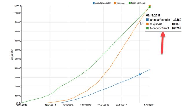 comparison of Vue JS