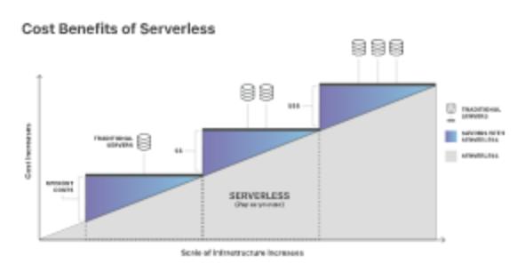Serverless computing-cloud innovation